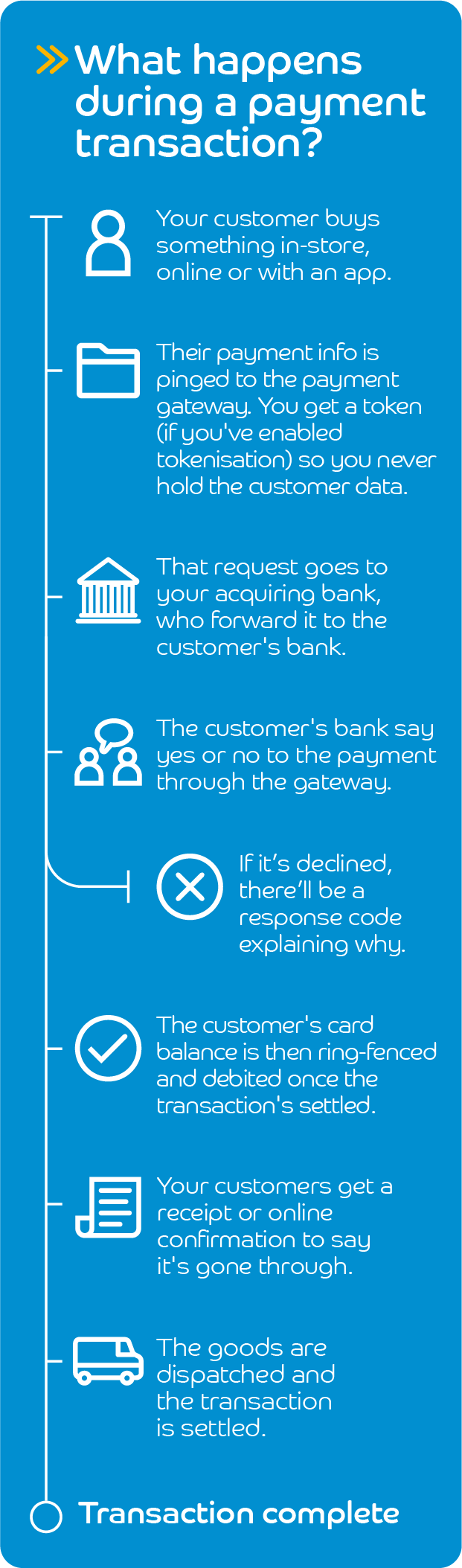 Infographic - What happens during a payment transaction?
