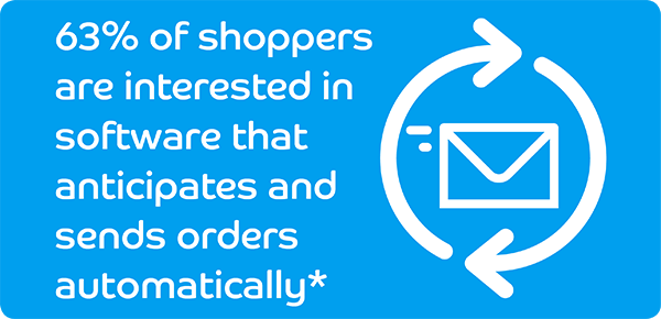63% of shoppers are interested in software that anticipates and sends orders automatically *