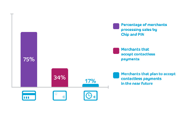 The percentage of merchants using Chip and PIN and contactless