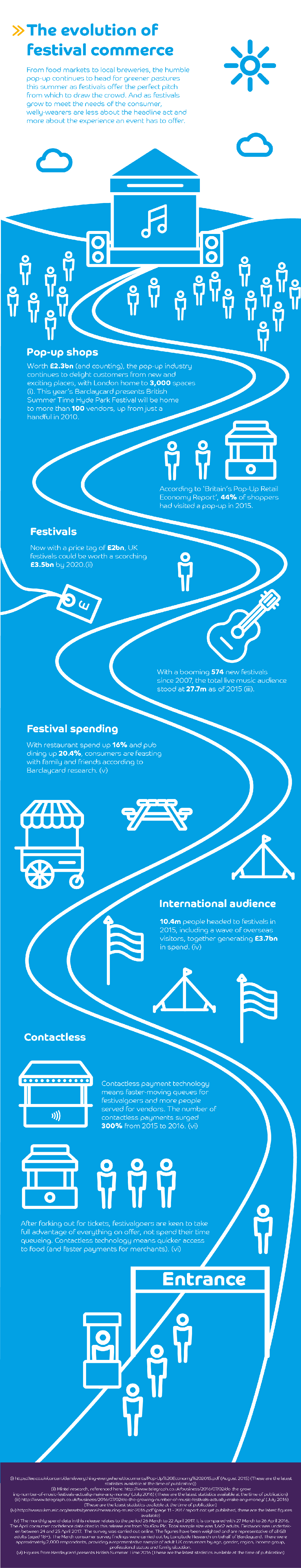 The evolution of festival commerce