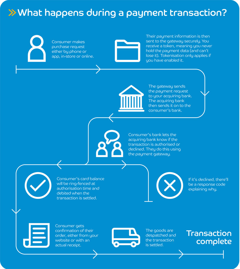 What is a payment gateway infographic barclaycard business for a quick way to find out what payment acceptance solution or mix of solutions is right for your business fill in this super quick questionnaire reheart Choice Image