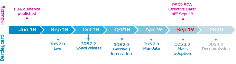 Barclaycard | Industry Timeline