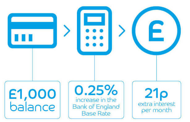 See the effect of a 0.25% change to the Bank of England Base Rate on your potential interest