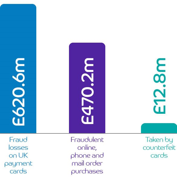 Annual fraud in figures