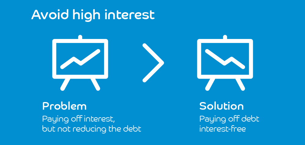 Avoid high interest infographic
