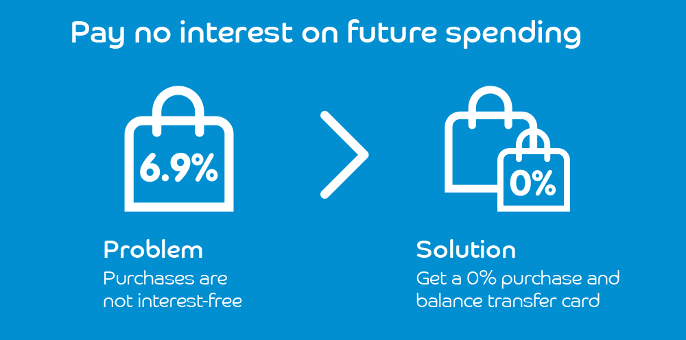 Pay no interest on future spending infographic